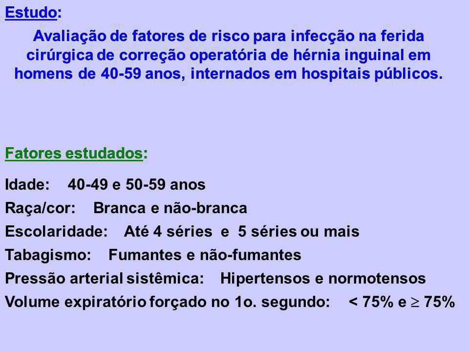 Avaliação de fatores de risco para infecção na ferida cirúrgica de correção operatória de hérnia inguinal em homens de 40-59 anos, internados em hospi