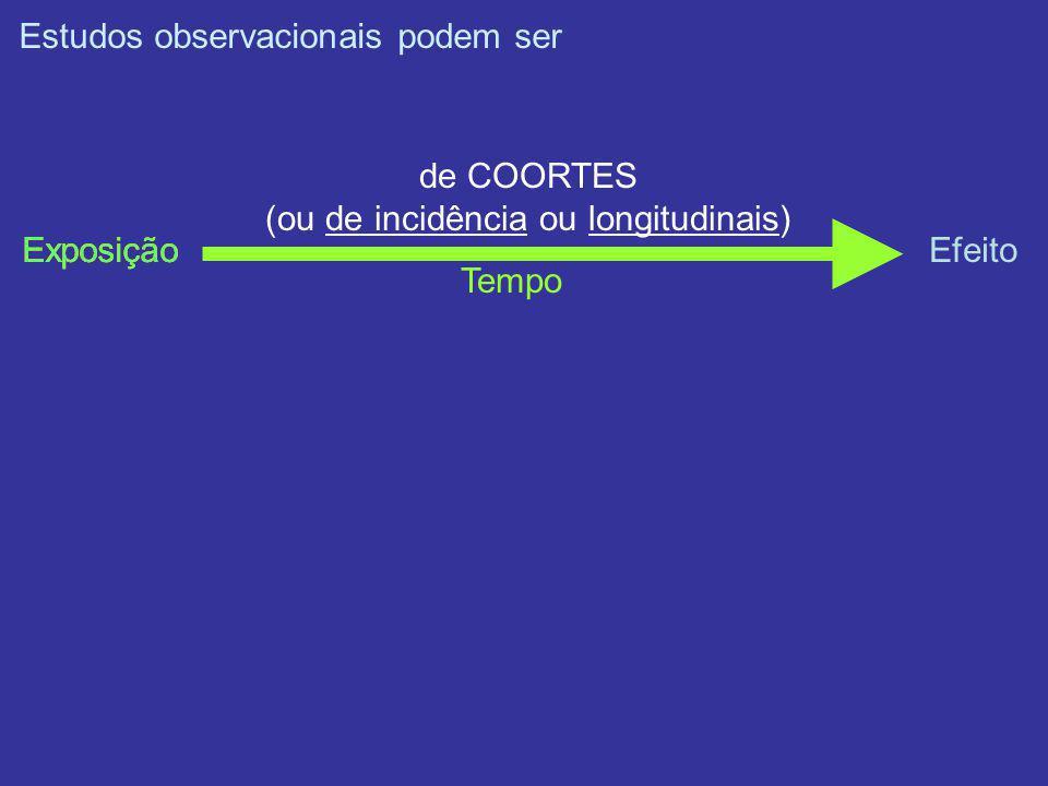 Estudos observacionais podem ser ExposiçãoEfeito Tempo de COORTES (ou de incidência ou longitudinais) Exposição