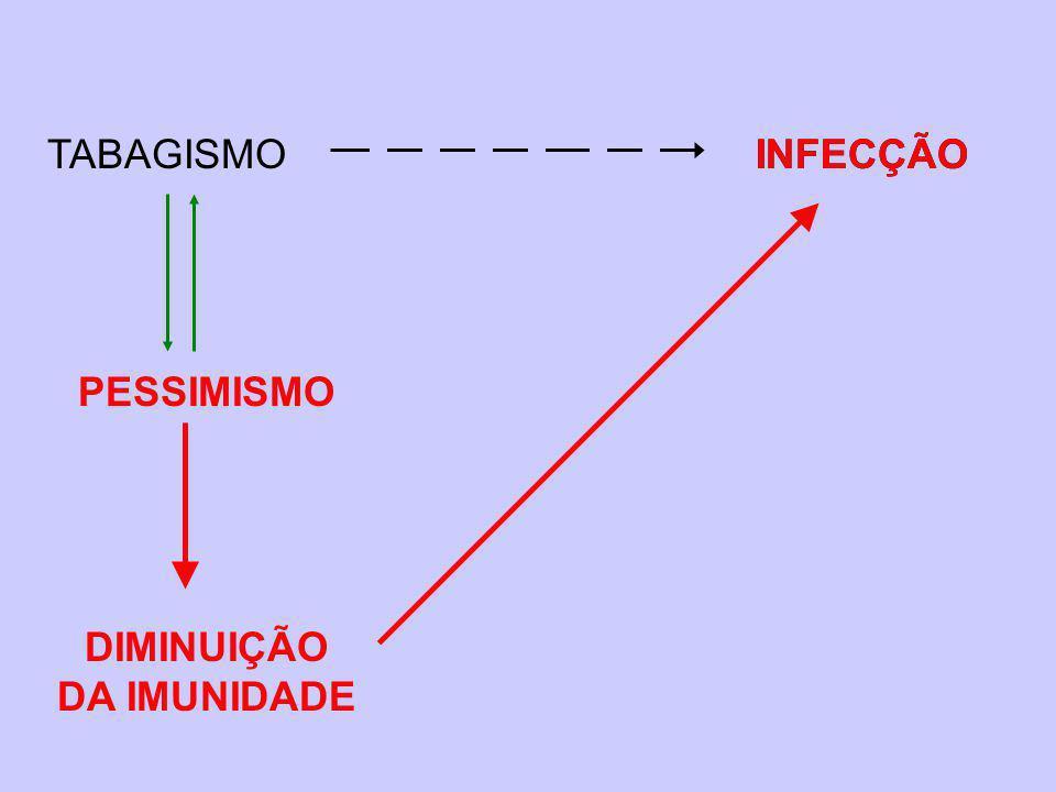 DIMINUIÇÃO DA IMUNIDADE TABAGISMOINFECÇÃO PESSIMISMO INFECÇÃO