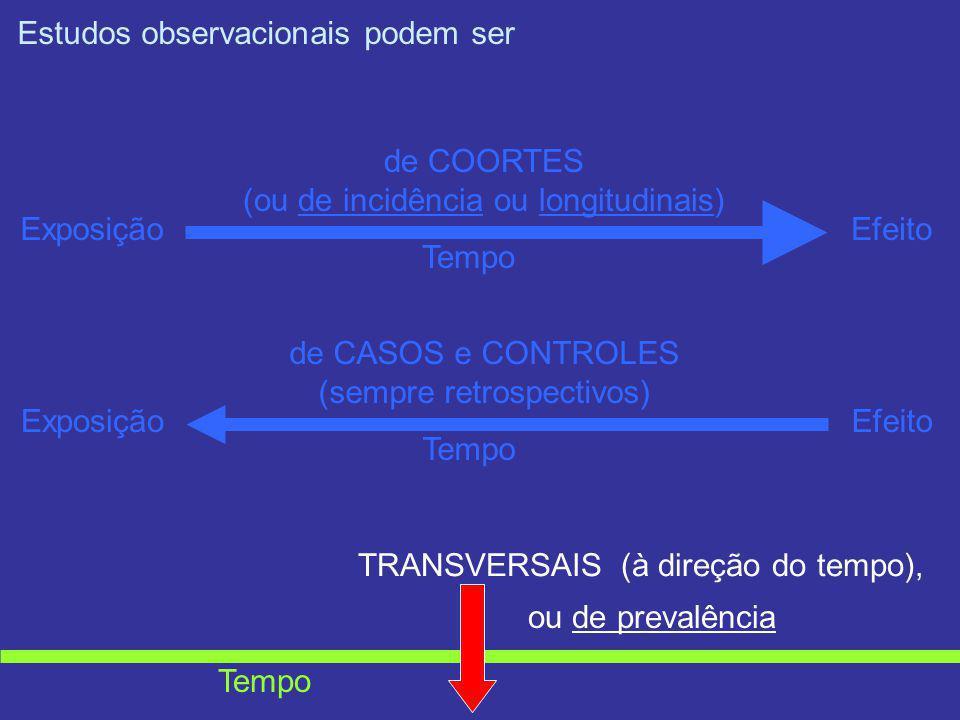 Estudos observacionais podem ser ExposiçãoEfeito Tempo de COORTES (ou de incidência ou longitudinais) ExposiçãoEfeito Tempo de CASOS e CONTROLES (semp