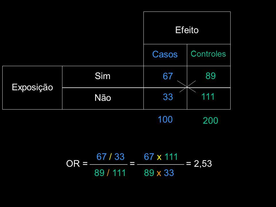 Casos Controles Sim Não Exposição Efeito 100 67 33 200 89 111 67 / 33 OR =  =  = 2,53 89 / 111 67 x 111 89 x 33
