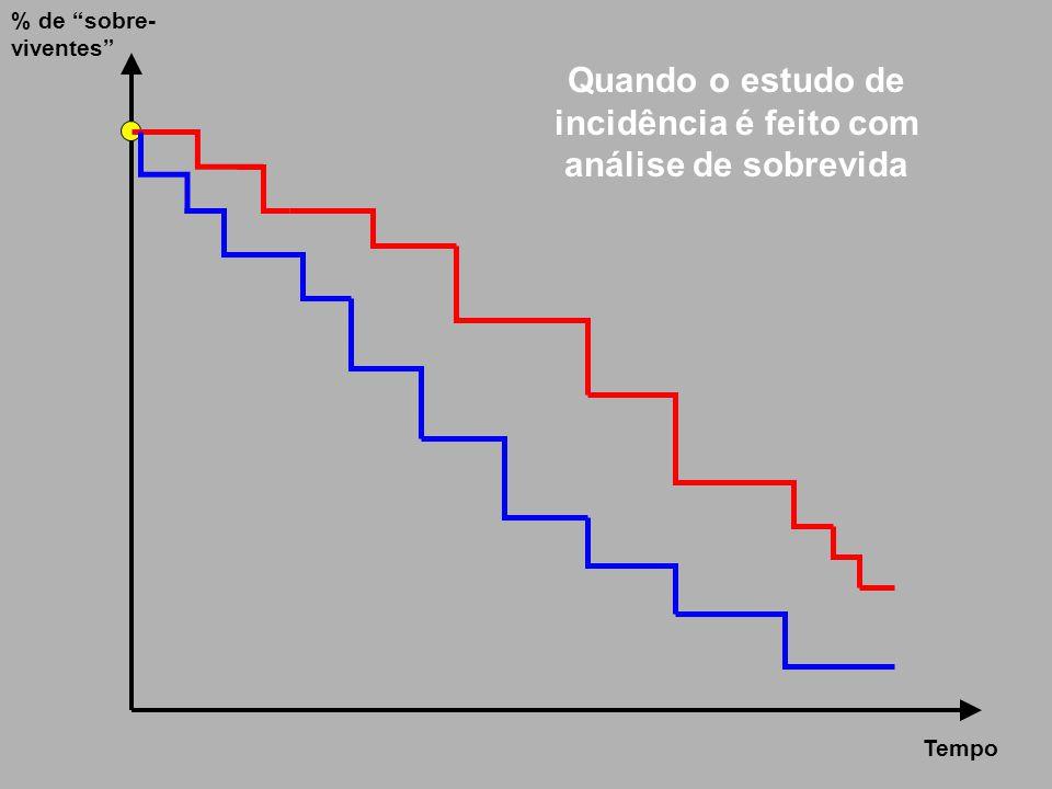 """Tempo % de """"sobre- viventes"""" Quando o estudo de incidência é feito com análise de sobrevida"""