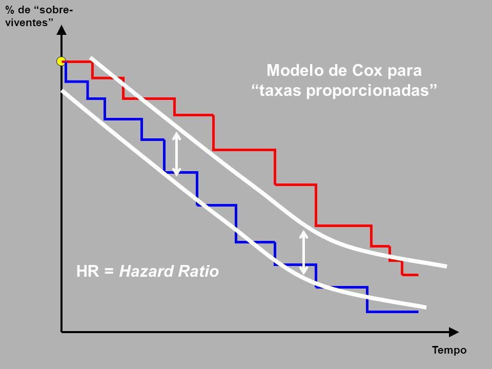 """Tempo % de """"sobre- viventes"""" Modelo de Cox para """"taxas proporcionadas"""" HR = Hazard Ratio"""