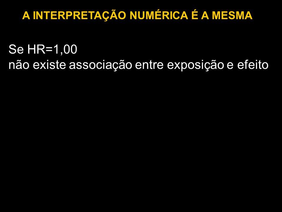 Se HR=1,00 não existe associação entre exposição e efeito A INTERPRETAÇÃO NUMÉRICA É A MESMA