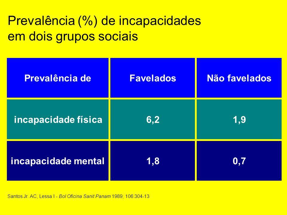 Santos Jr. AC, Lessa I - Bol Oficina Sanit Panam 1989; 106:304-13 Prevalência (%) de incapacidades em dois grupos sociais Prevalência deFaveladosNão f