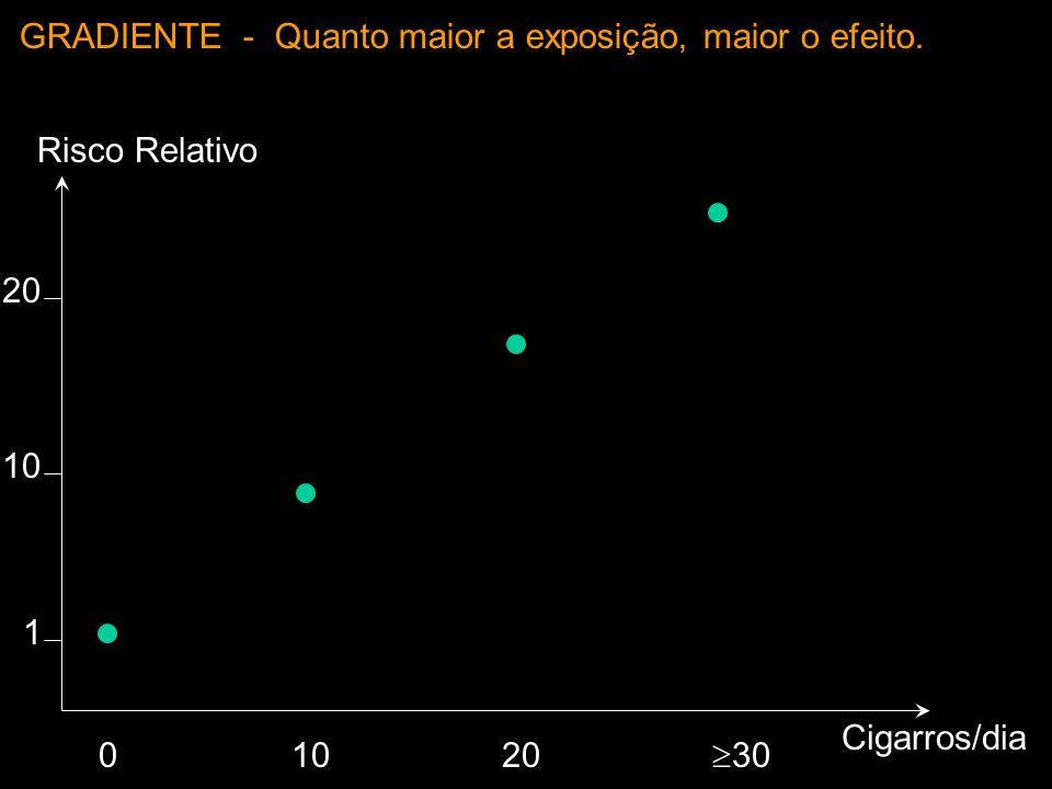 Risco Relativo Cigarros/dia 0 1 10 20 1020 3030