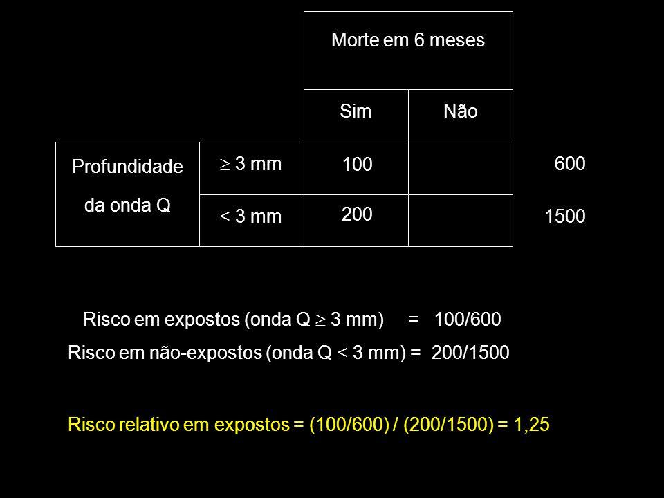 SimNão  3 mm < 3 mm Profundidade da onda Q Morte em 6 meses 1500 600 Risco relativo em expostos = (100/600) / (200/1500) = 1,25 Risco em expostos (on