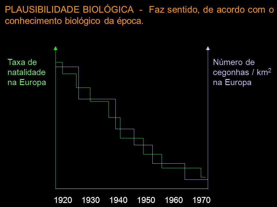Taxa de natalidade na Europa Número de cegonhas / km 2 na Europa 192019301940195019601970 PLAUSIBILIDADE BIOLÓGICA - Faz sentido, de acordo com o conh