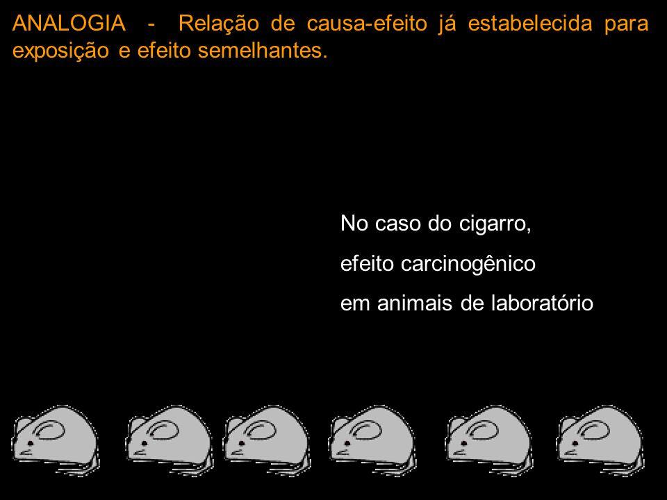 No caso do cigarro, efeito carcinogênico em animais de laboratório