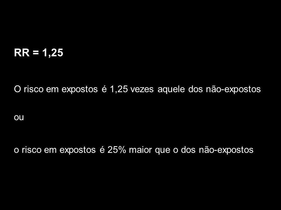 RR = 1,25 O risco em expostos é 1,25 vezes aquele dos não-expostos ou o risco em expostos é 25% maior que o dos não-expostos