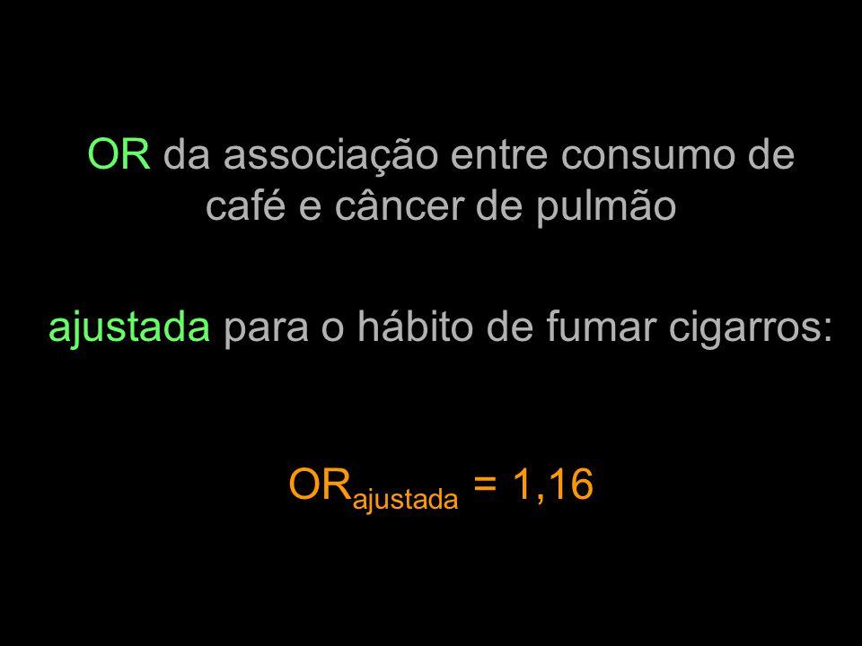 OR da associação entre consumo de café e câncer de pulmão ajustada para o hábito de fumar cigarros: OR ajustada = 1,16