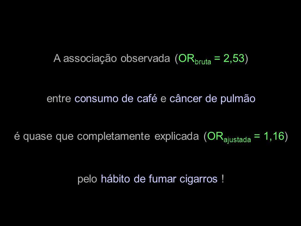 A associação observada (OR bruta = 2,53) entre consumo de café e câncer de pulmão é quase que completamente explicada (OR ajustada = 1,16) pelo hábito