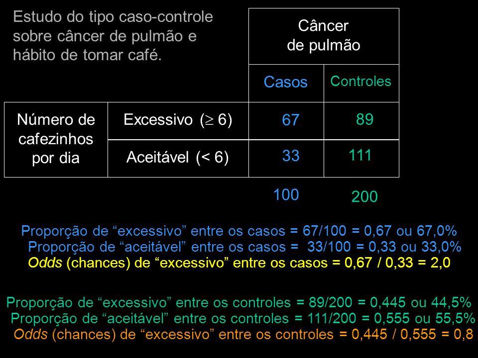 Estudo do tipo caso-controle sobre câncer de pulmão e hábito de tomar café. Casos Controles Excessivo (  6) Aceitável (< 6) Número de cafezinhos por