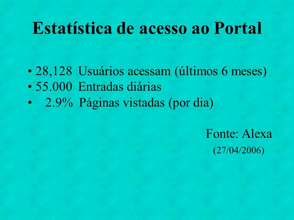 Estatística de acesso ao Portal 28,128 Usuários acessam (últimos 6 meses) 55.000 Entradas diárias 2.9% Páginas vistadas (por dia) Fonte: Alexa (27/04/