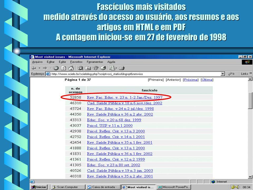 Fascículos mais visitados medido através do acesso ao usuário, aos resumos e aos artigos em HTML e em PDF A contagem iniciou-se em 27 de fevereiro de 1998