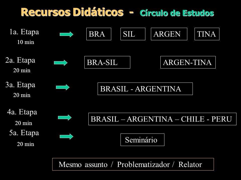 Recursos Didáticos - Círculo de Estudos BRASILTINAARGEN BRASIL - ARGENTINA BRASIL – ARGENTINA – CHILE - PERU 1a. Etapa 10 min Mesmo assunto / Problema