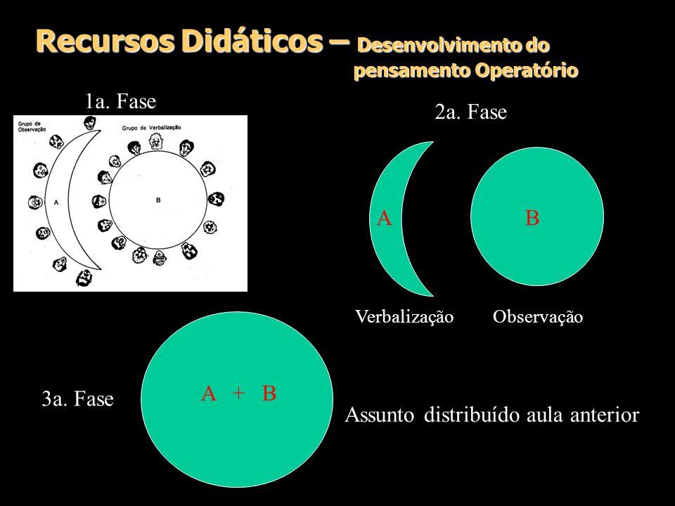 Recursos Didáticos – Desenvolvimento do pensamento Operatório 1a. Fase 3a. Fase 2a. Fase A A + B B Assunto distribuído aula anterior VerbalizaçãoObser
