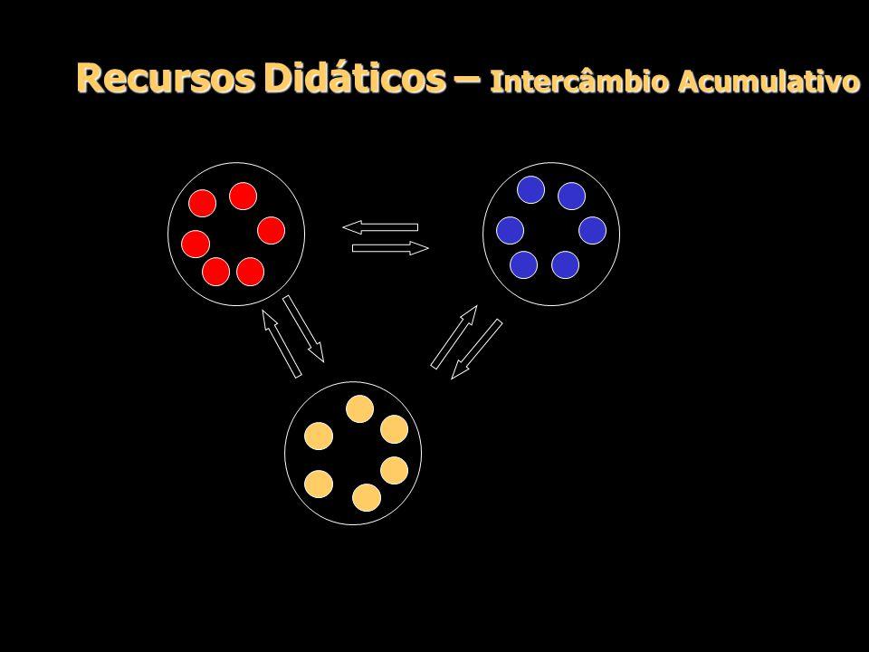 Recursos Didáticos – Intercâmbio Acumulativo