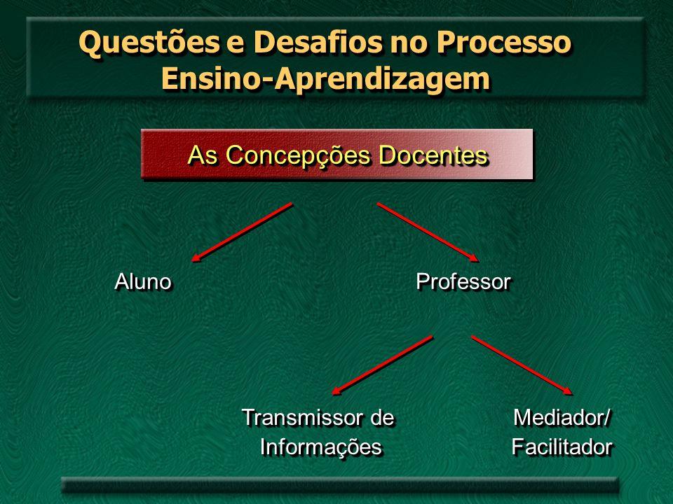 Questões e Desafios no Processo Ensino-Aprendizagem As Concepções Docentes AlunoAlunoProfessorProfessor Transmissor de Informações Informações Transmi