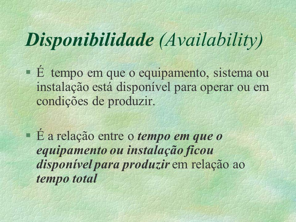 Disponibilidade (Availability) §É tempo em que o equipamento, sistema ou instalação está disponível para operar ou em condições de produzir. §É a rela