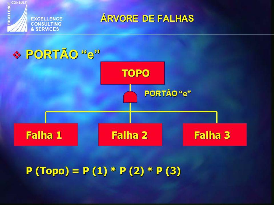 """EXCELLENCE CONSULTING & SERVICES CONSULT EXCELLENCE  PORTÃO """"e"""" TOPO Falha 1 Falha 2 Falha 3 P (Topo) = P (1) * P (2) * P (3) Falha 1 Falha 2 Falha 3"""