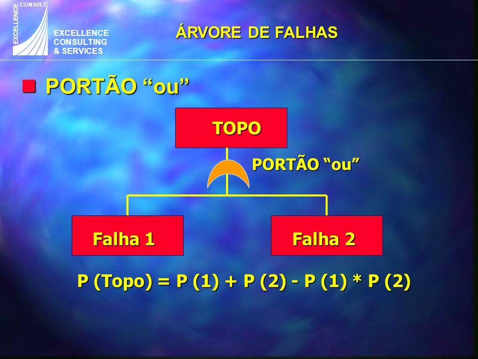 """EXCELLENCE CONSULTING & SERVICES CONSULT EXCELLENCE n PORTÃO """"ou"""" TOPO PORTÃO """"ou"""" Falha 1 Falha 2 P (Topo) = P (1) + P (2) - P (1) * P (2) Falha 1 Fa"""