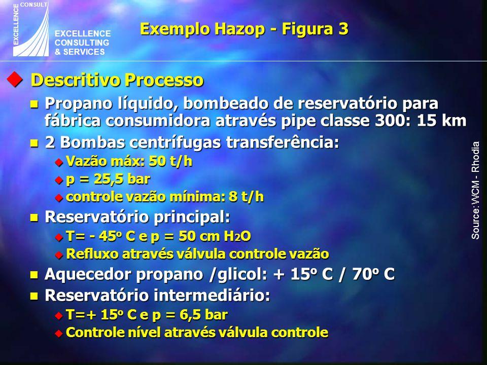 EXCELLENCE CONSULTING & SERVICES CONSULT EXCELLENCE Exemplo Hazop - Figura 3 Source: WCM - Rhodia u Descritivo Processo n Propano líquido, bombeado de