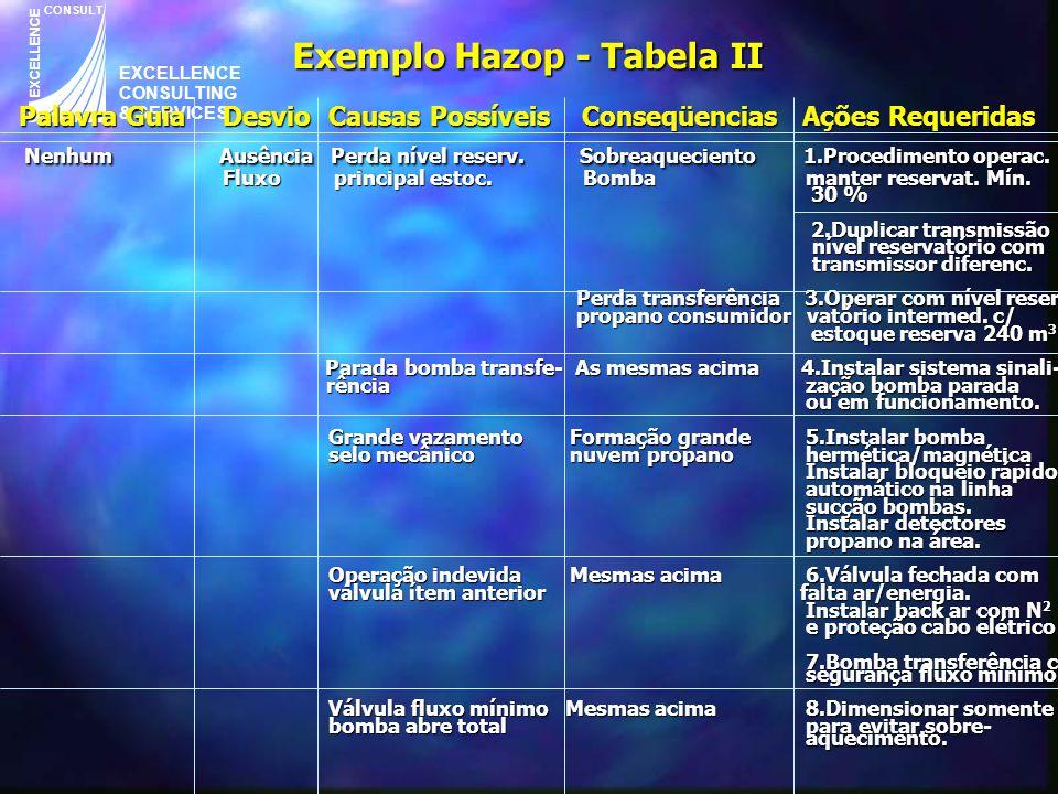 EXCELLENCE CONSULTING & SERVICES CONSULT EXCELLENCE Exemplo Hazop - Tabela II Palavra GuiaDesvioCausas Possíveis Conseqüencias Ações Requeridas Palavr