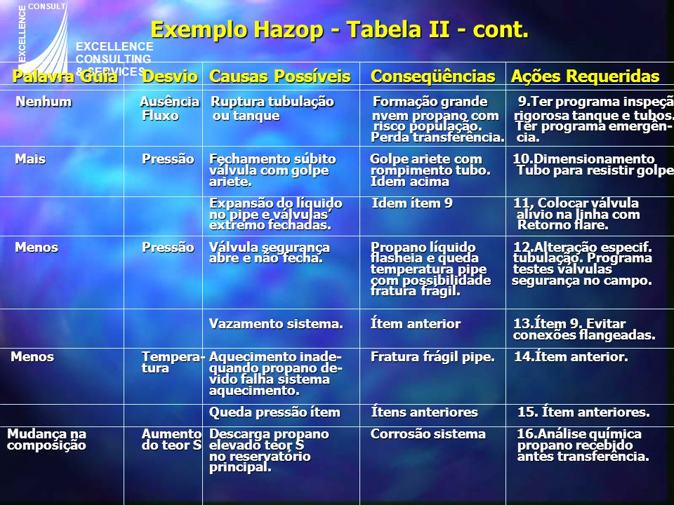 EXCELLENCE CONSULTING & SERVICES CONSULT EXCELLENCE Exemplo Hazop - Tabela II - cont.