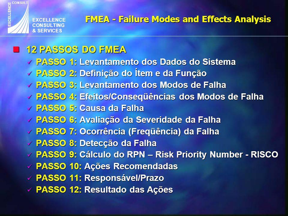 EXCELLENCE CONSULTING & SERVICES CONSULT EXCELLENCE n 12 PASSOS DO FMEA PASSO 1: Levantamento dos Dados do Sistema PASSO 1: Levantamento dos Dados do