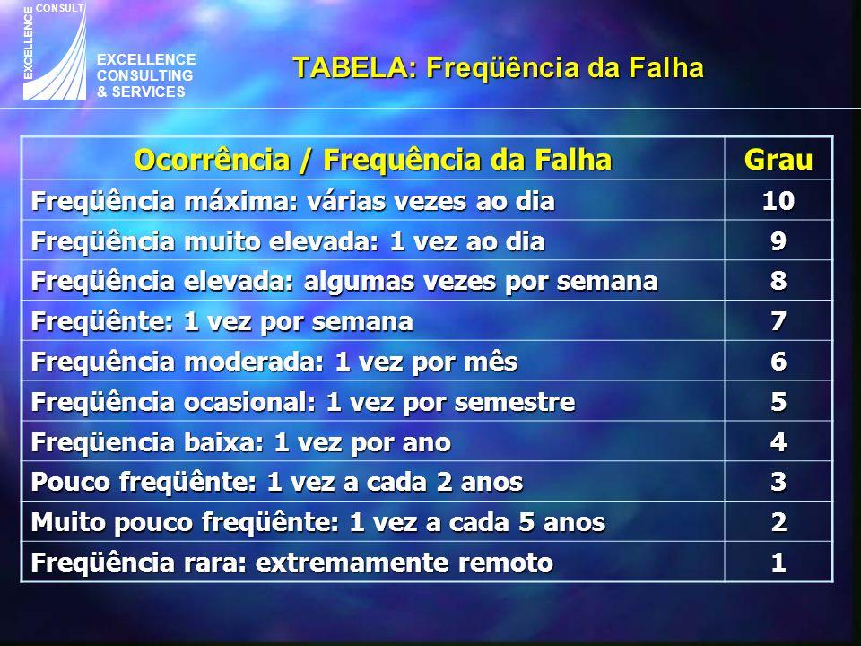 EXCELLENCE CONSULTING & SERVICES CONSULT EXCELLENCE TABELA: Freqüência da Falha Ocorrência / Frequência da Falha Grau Freqüência máxima: várias vezes