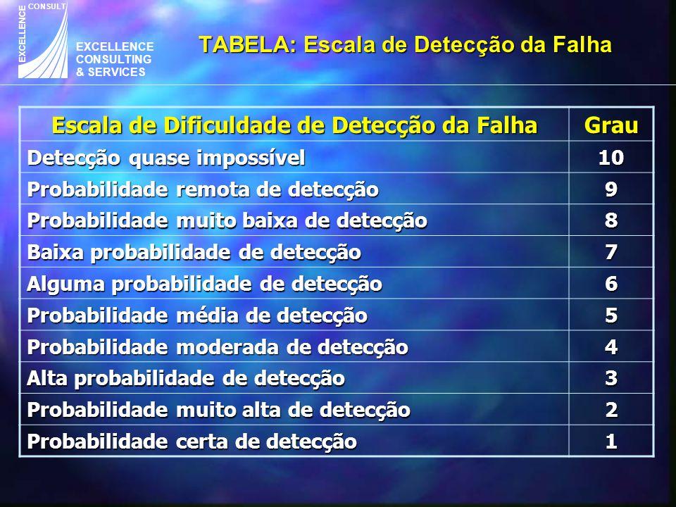 EXCELLENCE CONSULTING & SERVICES CONSULT EXCELLENCE TABELA: Escala de Detecção da Falha Escala de Dificuldade de Detecção da Falha Grau Detecção quase