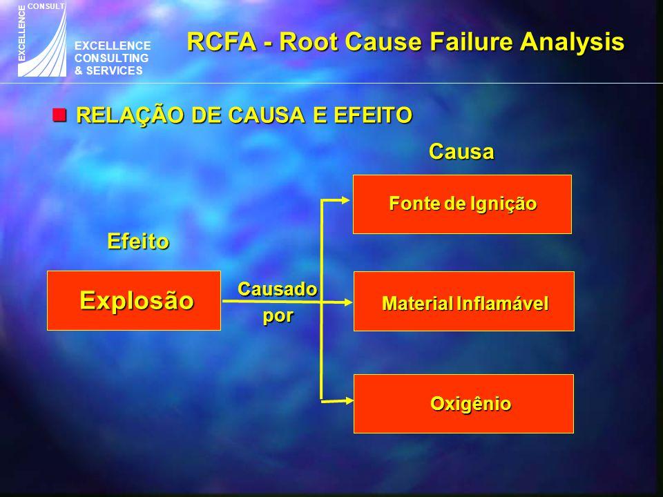 EXCELLENCE CONSULTING & SERVICES CONSULT EXCELLENCE nRELAÇÃO DE CAUSA E EFEITO RCFA - Root Cause Failure Analysis Explosão Fonte de Ignição Material I
