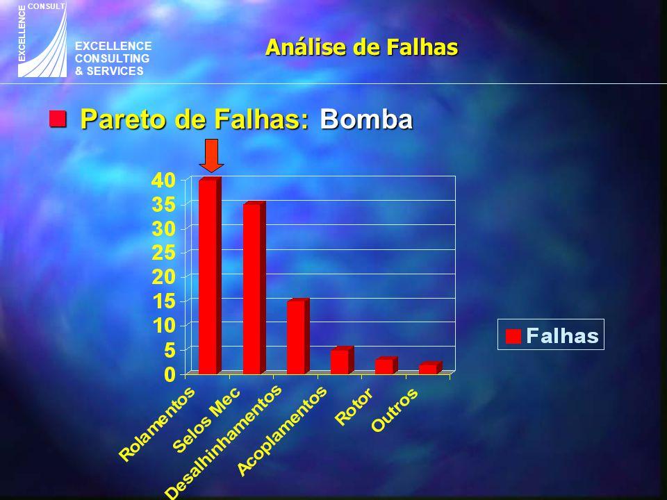 EXCELLENCE CONSULTING & SERVICES CONSULT EXCELLENCE Análise de Falhas n Pareto de Falhas: Bomba