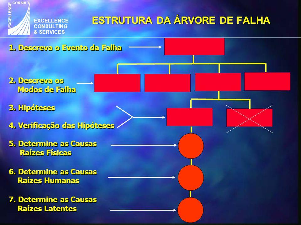 EXCELLENCE CONSULTING & SERVICES CONSULT EXCELLENCE ESTRUTURA DA ÁRVORE DE FALHA 1. Descreva o Evento da Falha 2. Descreva os Modos de Falha 3. Hipóte