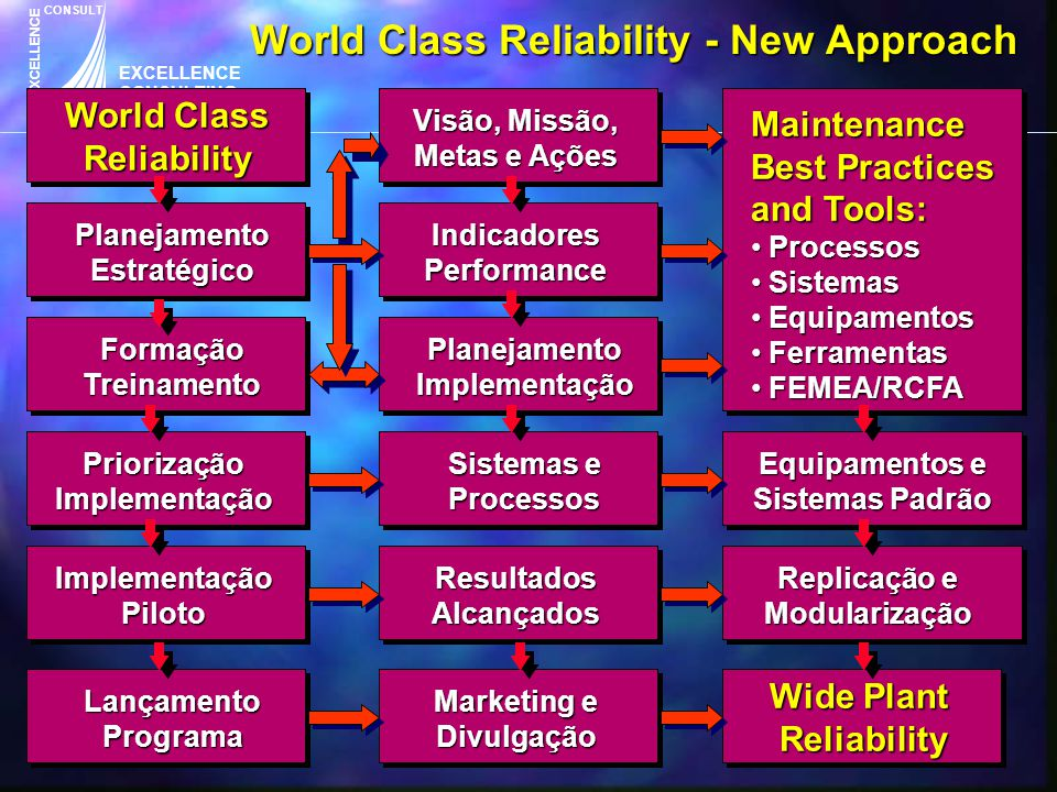 EXCELLENCE CONSULTING & SERVICES CONSULT EXCELLENCE World Class Reliability - New Approach Planejamento Estratégico World Class Reliability FormaçãoTr