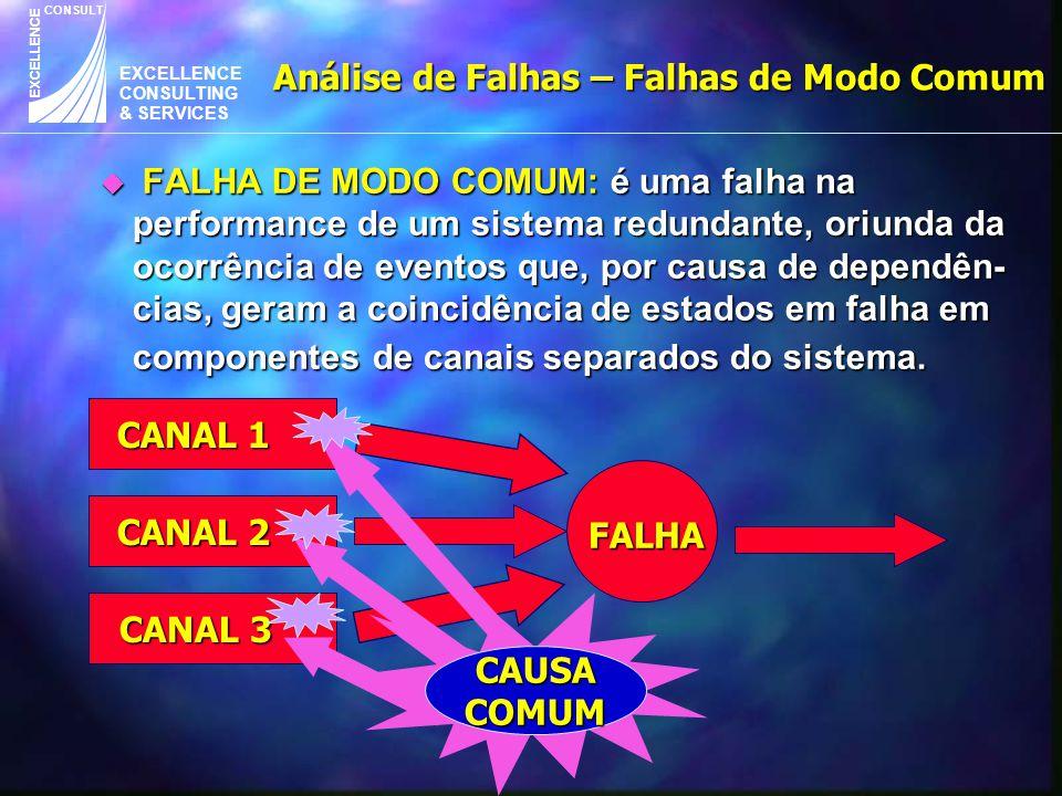 EXCELLENCE CONSULTING & SERVICES CONSULT EXCELLENCE u FALHA DE MODO COMUM: é uma falha na performance de um sistema redundante, oriunda da ocorrência