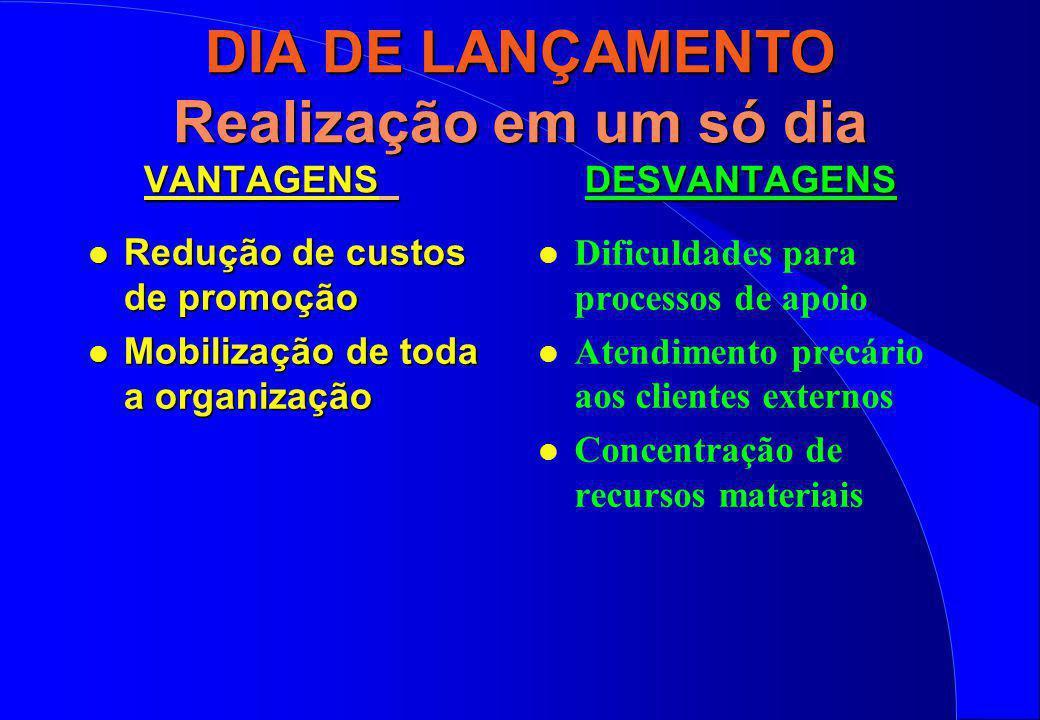 DIA DE LANÇAMENTO Realização em um só dia VANTAGENS DESVANTAGENS l Redução de custos de promoção l Mobilização de toda a organização l Dificuldades pa