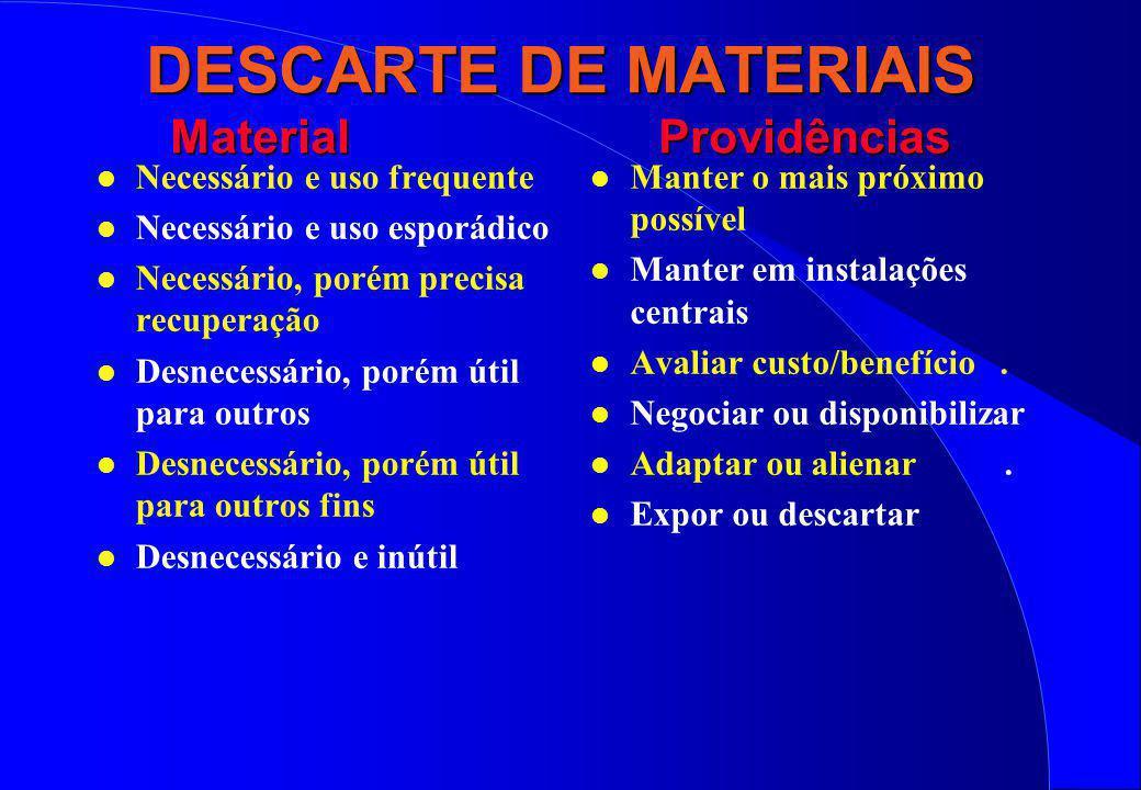 DESCARTE DE MATERIAIS Material Providências l Necessário e uso frequente l Necessário e uso esporádico l Necessário, porém precisa recuperação l Desne