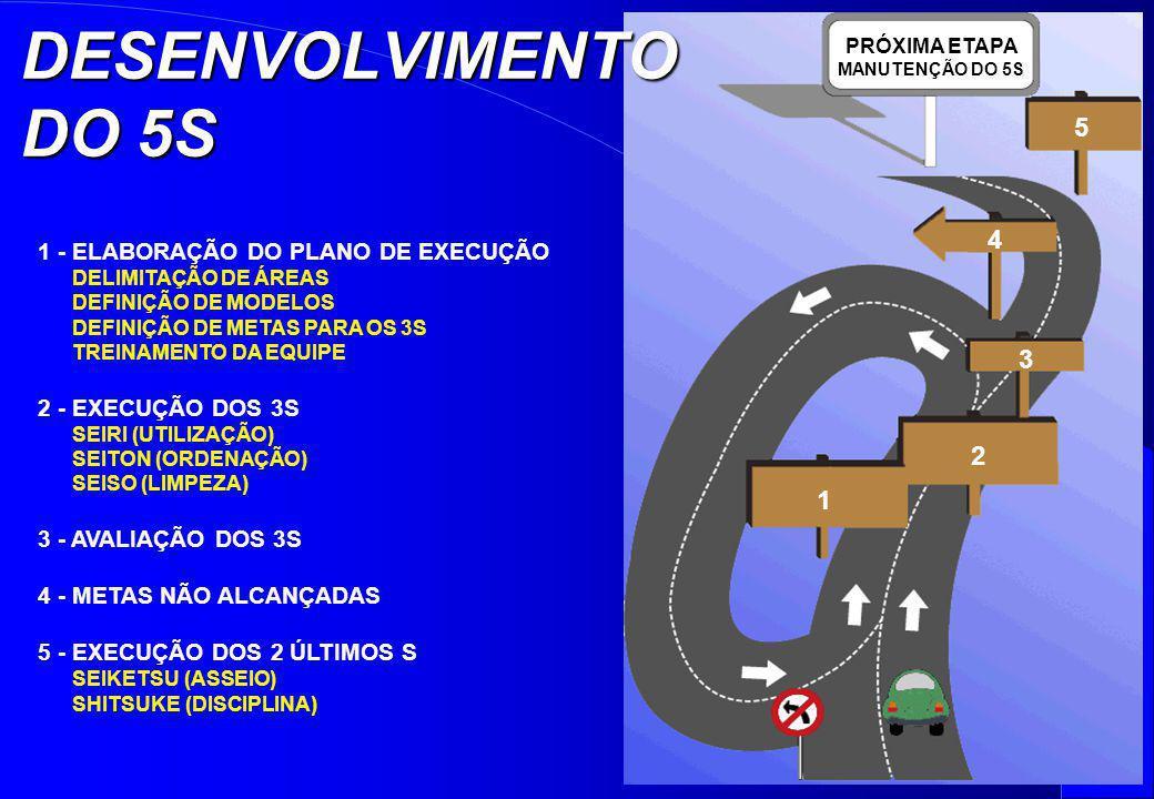 PRÓXIMA ETAPA MANUTENÇÃO DO 5S 1 1 - ELABORAÇÃO DO PLANO DE EXECUÇÃO DELIMITAÇÃO DE ÁREAS DEFINIÇÃO DE MODELOS DEFINIÇÃO DE METAS PARA OS 3S TREINAMEN