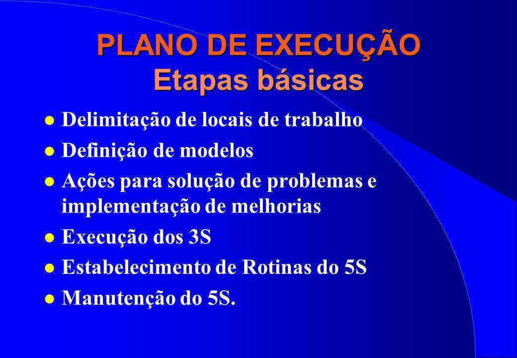 PLANO DE EXECUÇÃO Etapas básicas l Delimitação de locais de trabalho l Definição de modelos l Ações para solução de problemas e implementação de melho