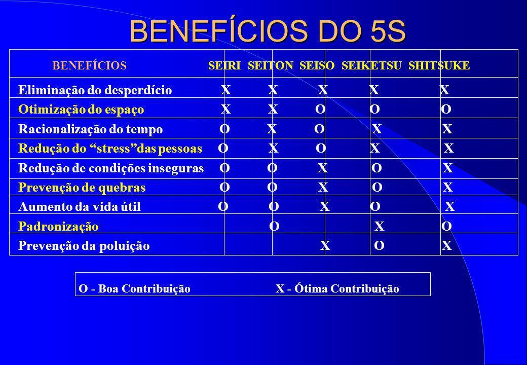BENEFÍCIOS DO 5S BENEFÍCIOS SEIRI SEITON SEISO SEIKETSU SHITSUKE Eliminação do desperdício X X X X X Otimização do espaço X X O O O Racionalização do