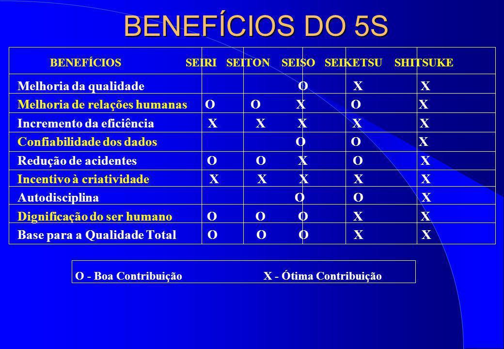 BENEFÍCIOS DO 5S BENEFÍCIOS SEIRI SEITON SEISO SEIKETSU SHITSUKE Melhoria da qualidade O X X Melhoria de relações humanas O O X O X Incremento da efic
