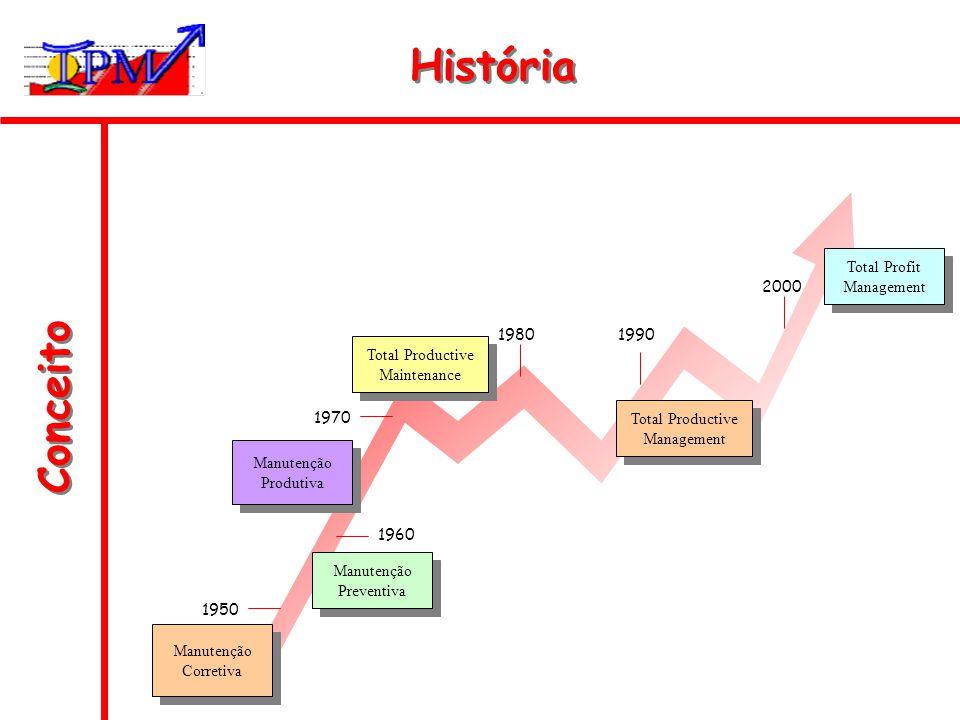 Conceito História Manutenção Preventiva Manutenção Preventiva Manutenção Corretiva Manutenção Corretiva Total Profit Management Total Profit Managemen