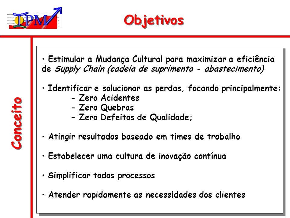 Conceito Objetivos Estimular a Mudança Cultural para maximizar a eficiência de Supply Chain (cadeia de suprimento - abastecimento) Identificar e soluc