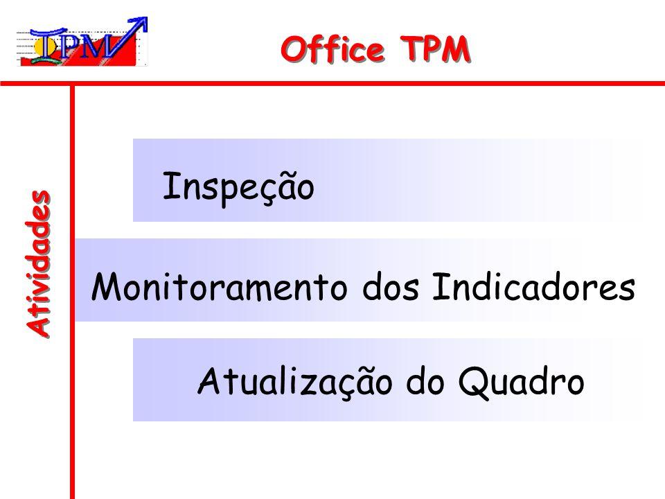 Atividades Office TPM Inspeção Monitoramento dos Indicadores Atualização do Quadro