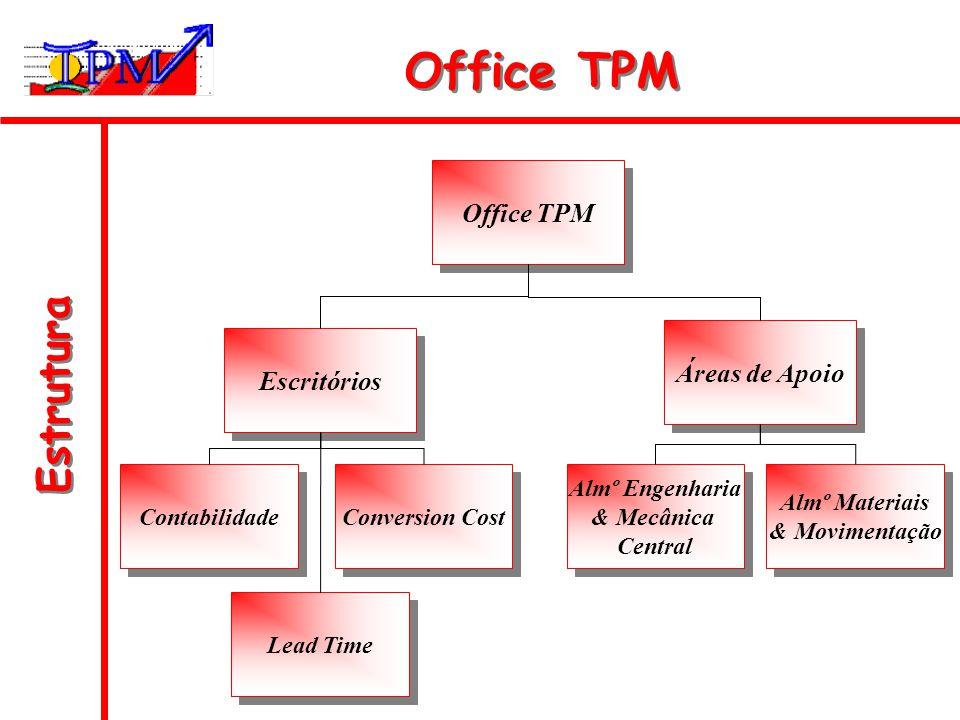 Estrutura Office TPM Escritórios Áreas de Apoio Contabilidade Conversion Cost Lead Time Almº Engenharia & Mecânica Central Almº Engenharia & Mecânica