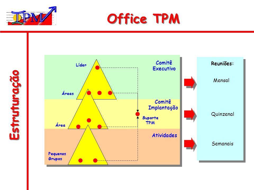 Estruturação Office TPM Líder Áreas Área Pequenos Grupos Suporte TPM Comitê Executivo Comitê Implantação Atividades Mensal Reuniões: Quinzenal Semanai