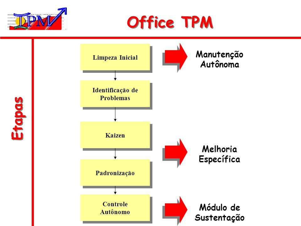 Etapas Office TPM Limpeza Inicial Identificação de Problemas Identificação de Problemas Kaizen Padronização Controle Autônomo Controle Autônomo Manute