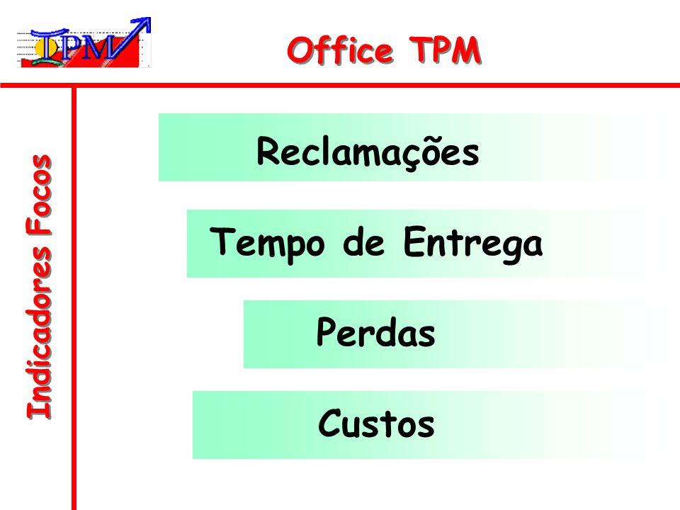 Indicadores Focos Office TPM Reclamações Tempo de Entrega Perdas Custos